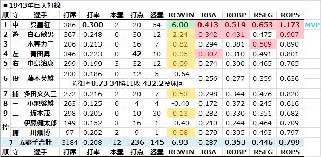 1943年巨人打線 - 日本プロ野球R...