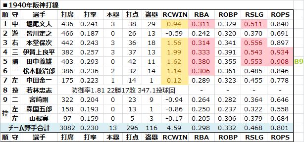 1940年阪神打線 - 日本プロ野球R...