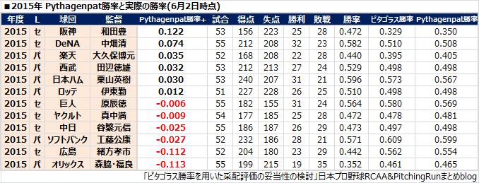 ピタゴラス勝率を用いた采配評価の妥当性の検討 - 日本プロ野球 ...