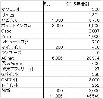お小遣い稼ぎ収入表・2015年5月