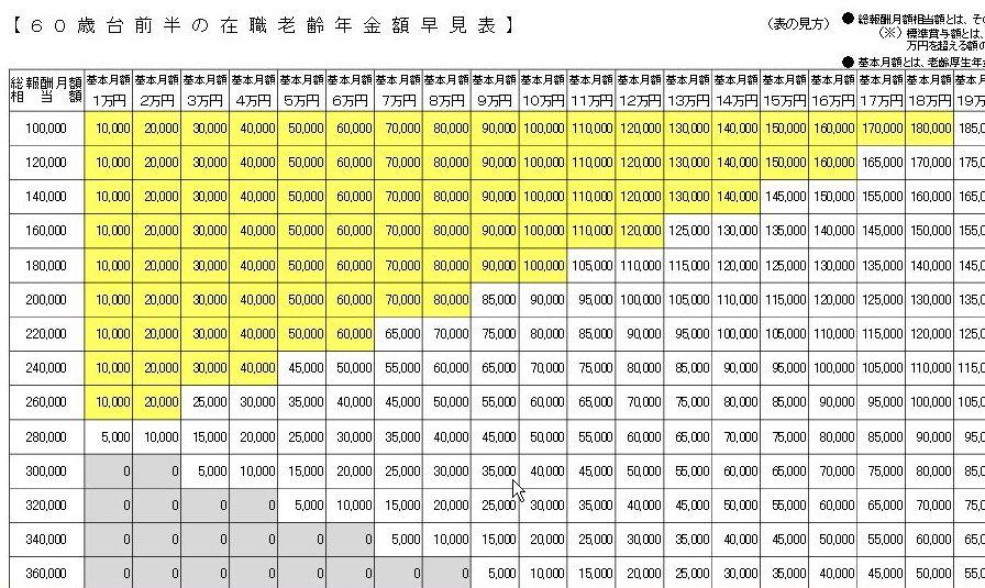 定年後に働く人の年金 (特別支給の老齢厚生年金)60歳から65歳