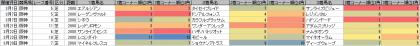 脚質傾向_阪神_芝_2000m_20150101~20150329
