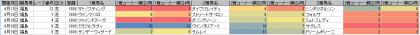 脚質傾向_福島_芝_1800m_20150101~20150419