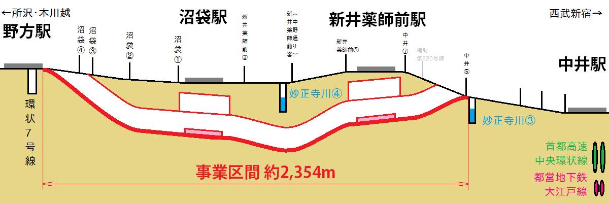 西武池袋線中井~野方間の縦断面図