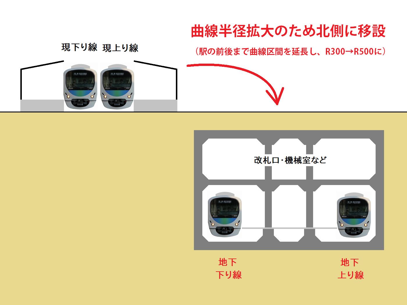 新井薬師前駅の地下化後の断面図