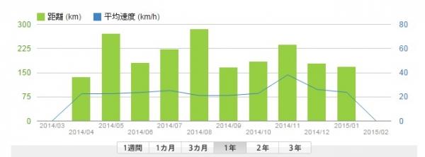 年間走行距離201501